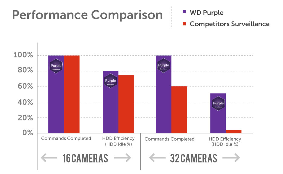 Western Digital Comparison WD Purple