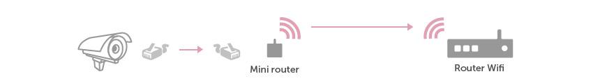 esquema conexion wifi 3